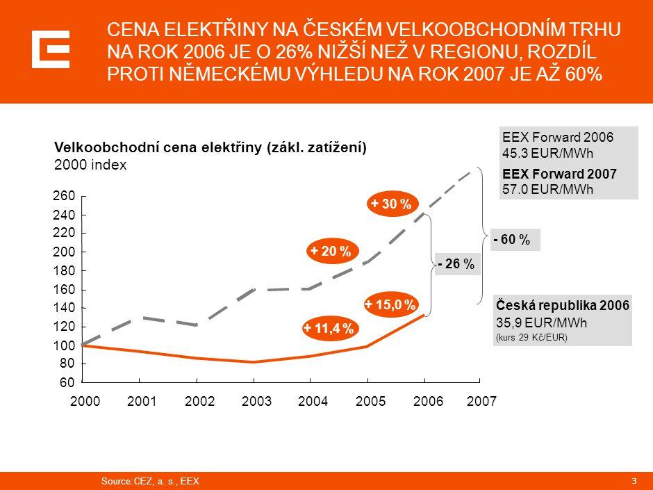 3 CENA ELEKTŘINY NA ČESKÉM VELKOOBCHODNÍM TRHU NA ROK 2006 JE O 26% NIŽŠÍ NEŽ V REGIONU, ROZDÍL PROTI NĚMECKÉMU VÝHLEDU NA ROK 2007 JE AŽ 60% Česká re