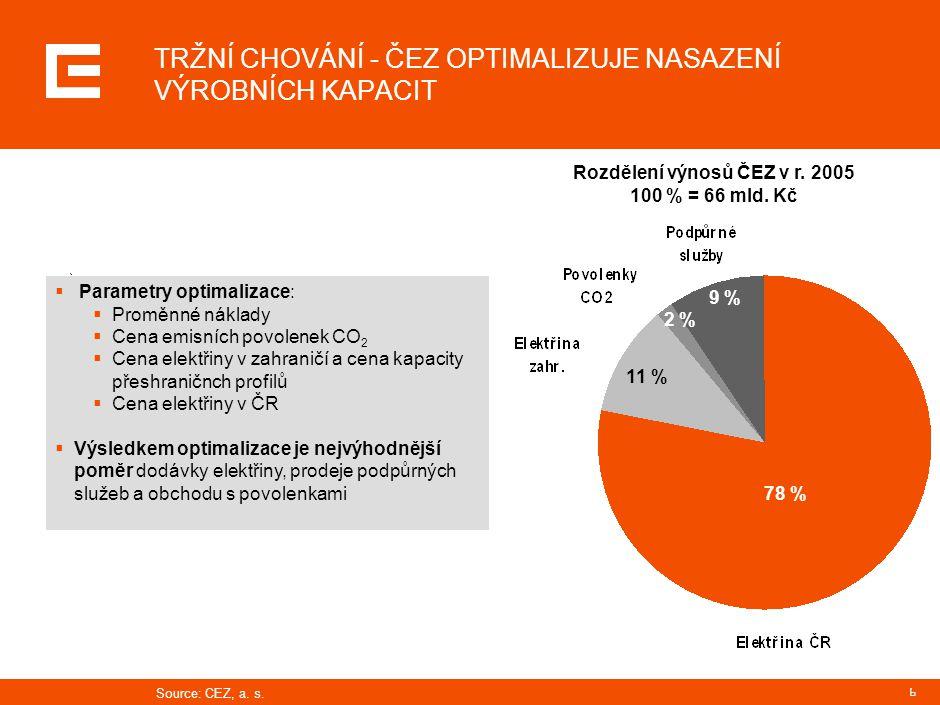 6 TRŽNÍ CHOVÁNÍ - ČEZ OPTIMALIZUJE NASAZENÍ VÝROBNÍCH KAPACIT  Parametry optimalizace:  Proměnné náklady  Cena emisních povolenek CO 2  Cena elekt