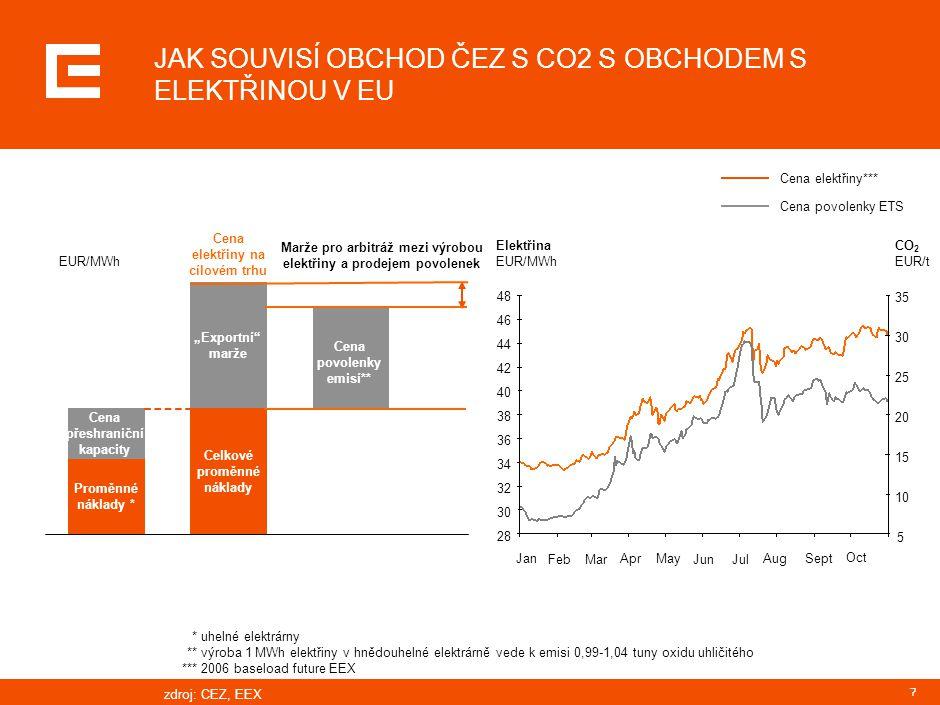 """7 EUR/MWh Proměnné náklady * Cena přeshraniční kapacity """"Exportní"""" marže Celkové proměnné náklady Cena povolenky emisí** Elektřina EUR/MWh 28 30 32 34"""