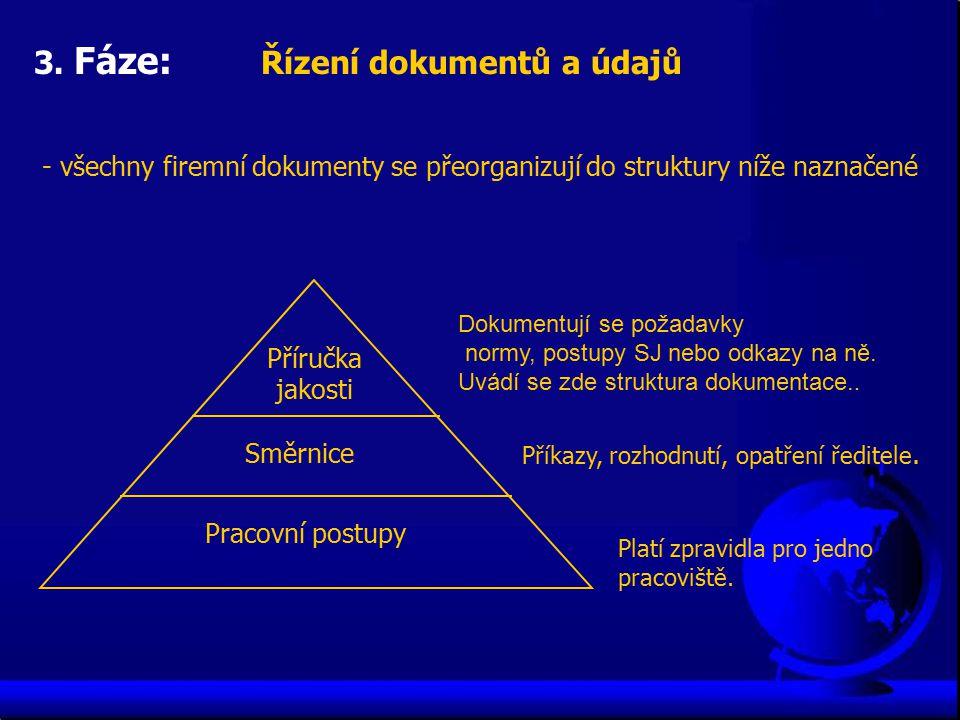 Příručka jakosti Směrnice Pracovní postupy Dokumentují se požadavky normy, postupy SJ nebo odkazy na ně. Uvádí se zde struktura dokumentace.. Příkazy,