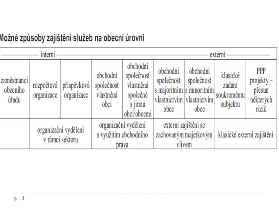 Instituce PPP projektů 45  Vláda  MMR  MFi  Asociace PPP