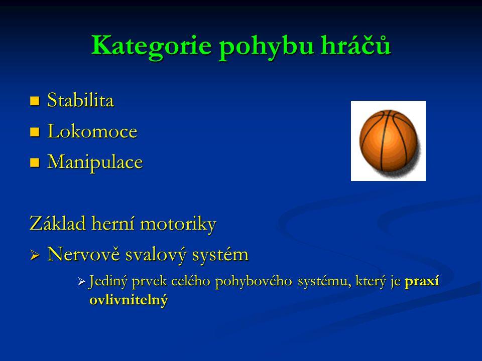 Kategorie pohybu hráčů Stabilita Stabilita Lokomoce Lokomoce Manipulace Manipulace Základ herní motoriky  Nervově svalový systém  Jediný prvek celého pohybového systému, který je praxí ovlivnitelný