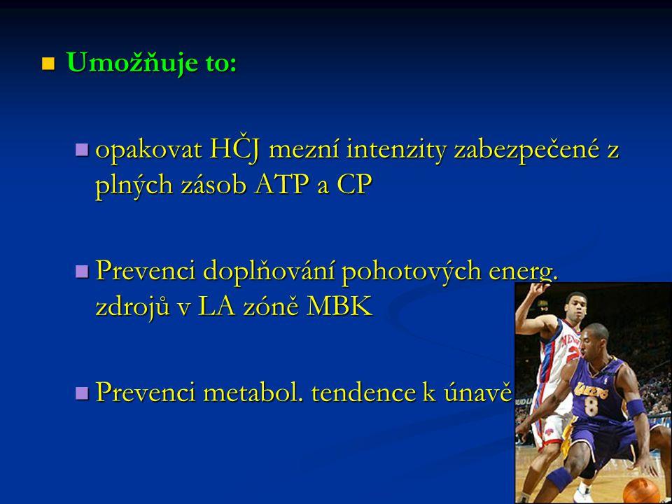 Umožňuje to: Umožňuje to: opakovat HČJ mezní intenzity zabezpečené z plných zásob ATP a CP opakovat HČJ mezní intenzity zabezpečené z plných zásob ATP a CP Prevenci doplňování pohotových energ.