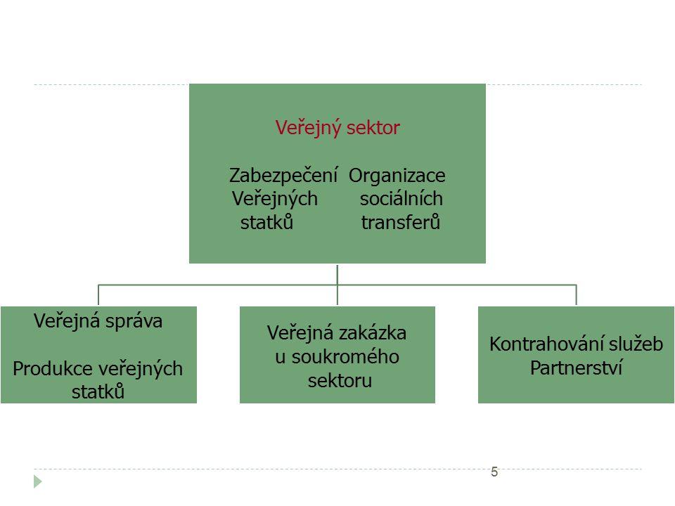 Veřejný sektor Zabezpečení Organizace Veřejných sociálních statků transferů Veřejná správa Produkce veřejných statků Veřejná zakázka u soukromého sektoru Kontrahování služeb Partnerství 5