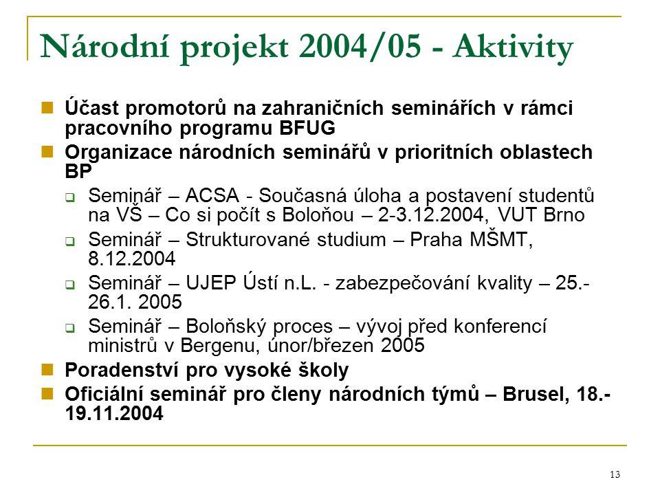 13 Národní projekt 2004/05 - Aktivity Účast promotorů na zahraničních seminářích v rámci pracovního programu BFUG Organizace národních seminářů v prio