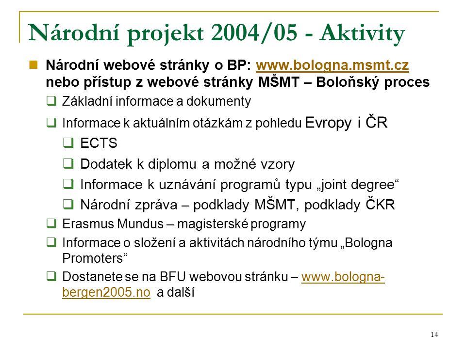 14 Národní projekt 2004/05 - Aktivity Národní webové stránky o BP: www.bologna.msmt.cz nebo přístup z webové stránky MŠMT – Boloňský proceswww.bologna