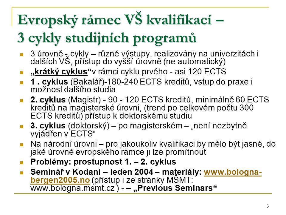 3 Evropský rámec VŠ kvalifikací – 3 cykly studijních programů 3 úrovně - cykly – různé výstupy, realizovány na univerzitách i dalších VŠ, přístup do v