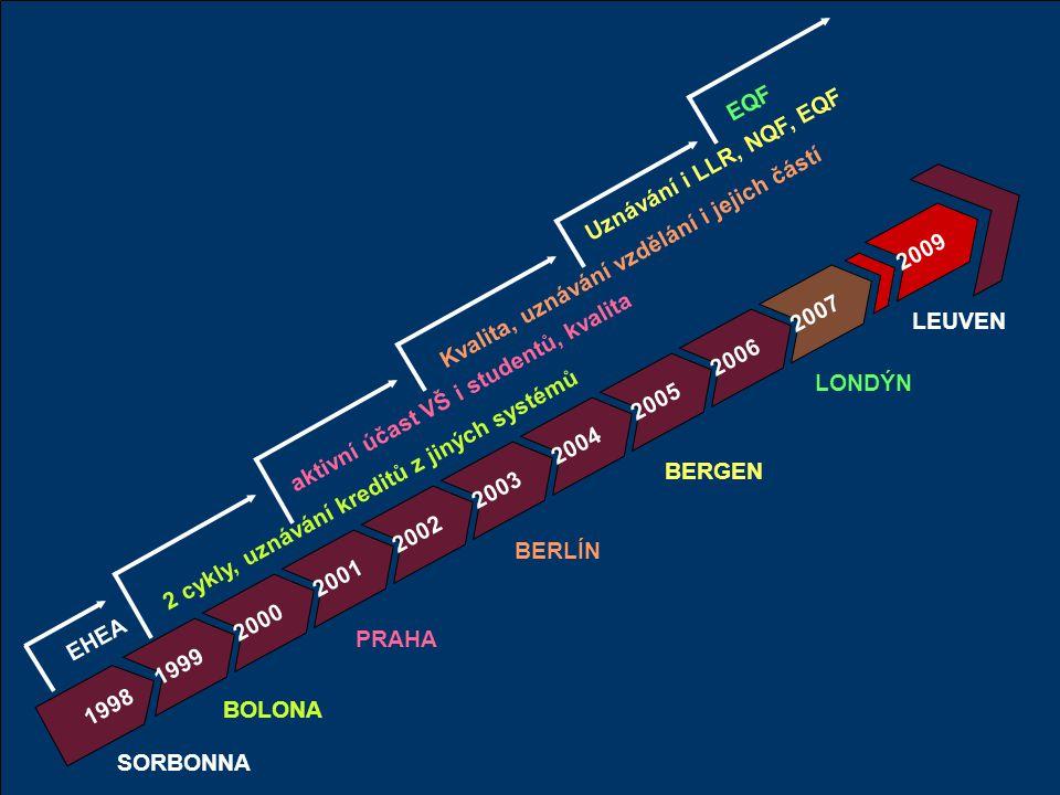 2006 2007 BOLONA PRAHA BERLÍN LONDÝN BERGEN 2001 1998 2000 2002 2004 2003 2005 1999 SORBONNA EHEA 2 cykly, uznávání kreditů z jiných systémů aktivní ú