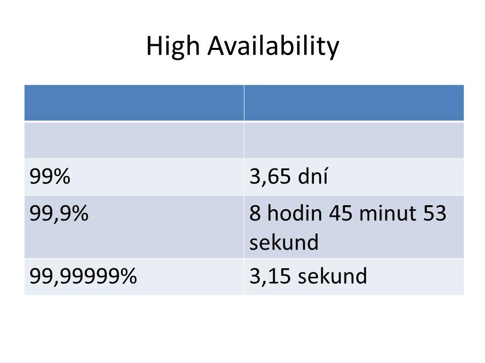 High Availability 99%3,65 dní 99,9%8 hodin 45 minut 53 sekund 99,99999%3,15 sekund
