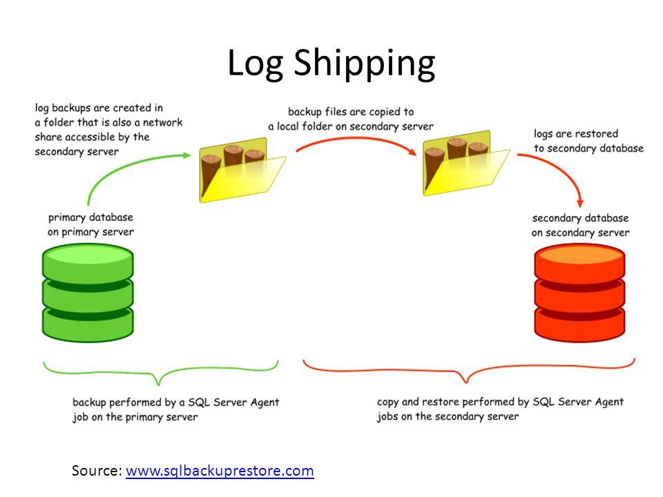 Log Shipping Source: www.sqlbackuprestore.comwww.sqlbackuprestore.com