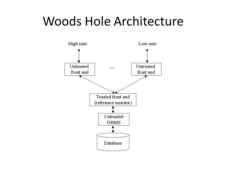 Woods Hole Architecture