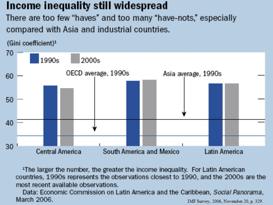 IMF Survey, 2006, November 20, p. 329.