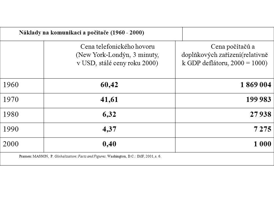 Náklady na komunikaci a počítače (1960 - 2000) Cena telefonického hovoru (New York-Londýn, 3 minuty, v USD, stálé ceny roku 2000) Cena počítačů a doplňkových zařízení(relativně k GDP deflátoru, 2000 = 1000) 196060,421 869 004 197041,61199 983 19806,3227 938 19904,377 275 20000,401 000 Pramen: MASSON, P.