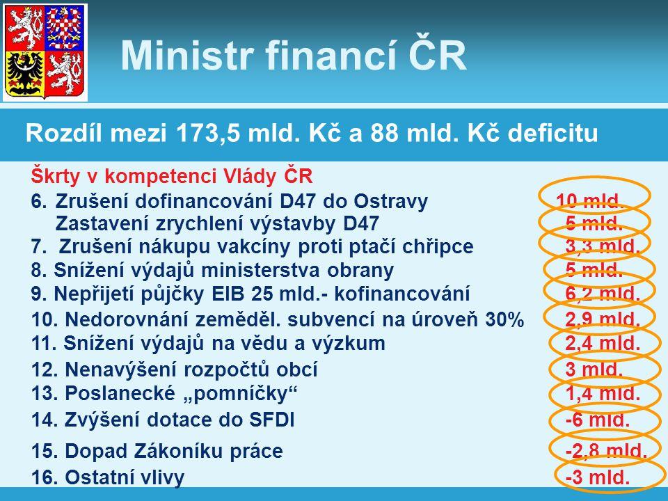 Ministr financí ČR Rozdíl mezi 173,5 mld. Kč a 88 mld. Kč deficitu 6.Zrušení dofinancování D47 do Ostravy 10 mld. Zastavení zrychlení výstavby D475 ml