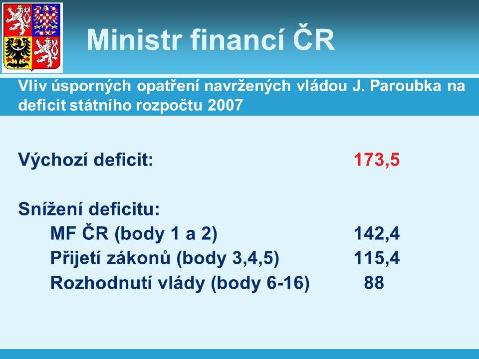 Ministr financí ČR Vliv úsporných opatření navržených vládou J. Paroubka na deficit státního rozpočtu 2007 Výchozí deficit:173,5 Snížení deficitu: MF