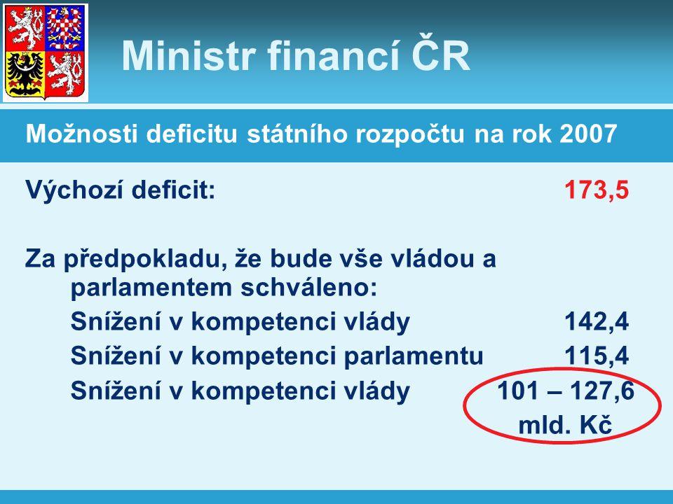 Ministr financí ČR Možnosti deficitu státního rozpočtu na rok 2007 Výchozí deficit:173,5 Za předpokladu, že bude vše vládou a parlamentem schváleno: Snížení v kompetenci vlády142,4 Snížení v kompetenci parlamentu115,4 Snížení v kompetenci vlády101 – 127,6 mld.