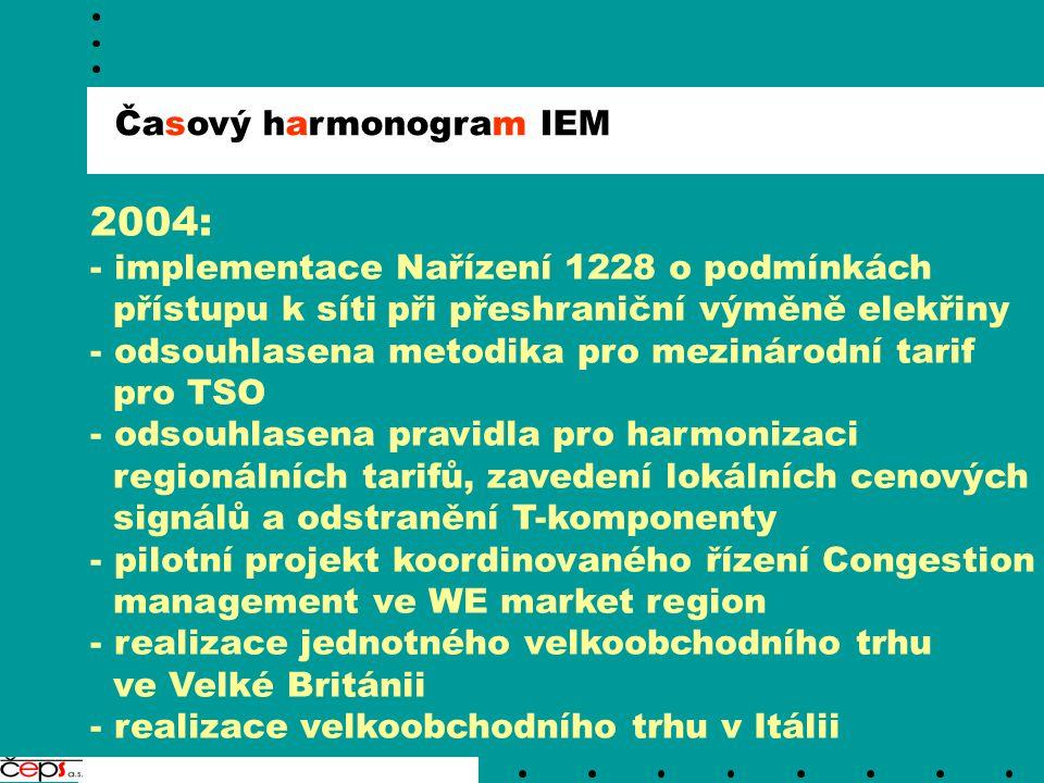 Časový harmonogram IEM 2004: - implementace Nařízení 1228 o podmínkách přístupu k síti při přeshraniční výměně elekřiny - odsouhlasena metodika pro me