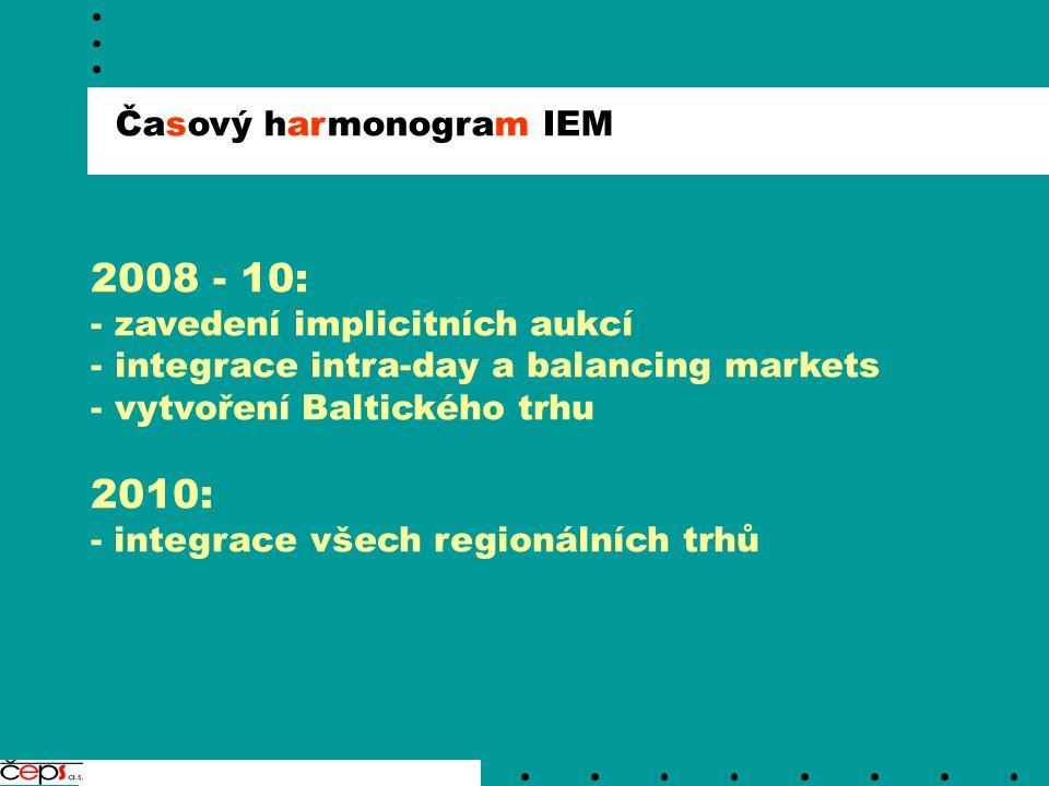Časový harmonogram IEM 2008 - 10: - zavedení implicitních aukcí - integrace intra-day a balancing markets - vytvoření Baltického trhu 2010: - integrac