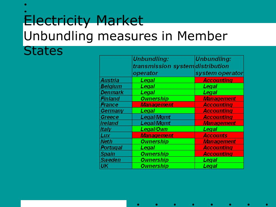 Electricity Market Unbundling measures in Member States