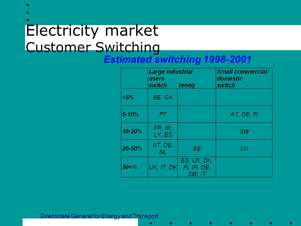 Electricity market Customer Switching Directorate General for Energy and Transport Estimated switching 1998-2001