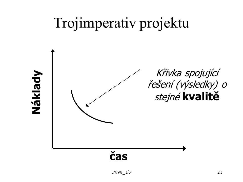 P098_1/321 Náklady čas Křivka spojující řešení (výsledky) o stejné kvalitě Trojimperativ projektu