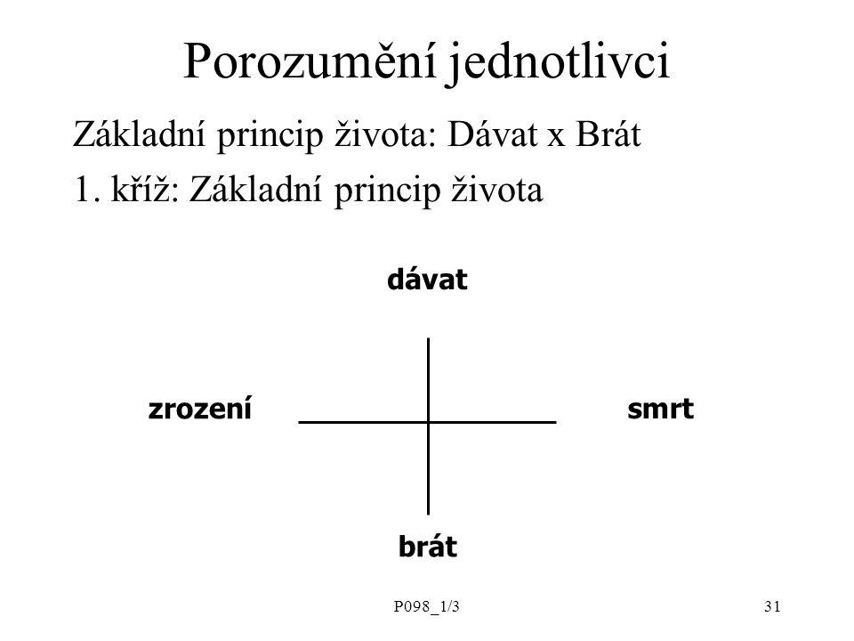 P098_1/331 dávat zrození smrt brát Porozumění jednotlivci Základní princip života: Dávat x Brát 1.