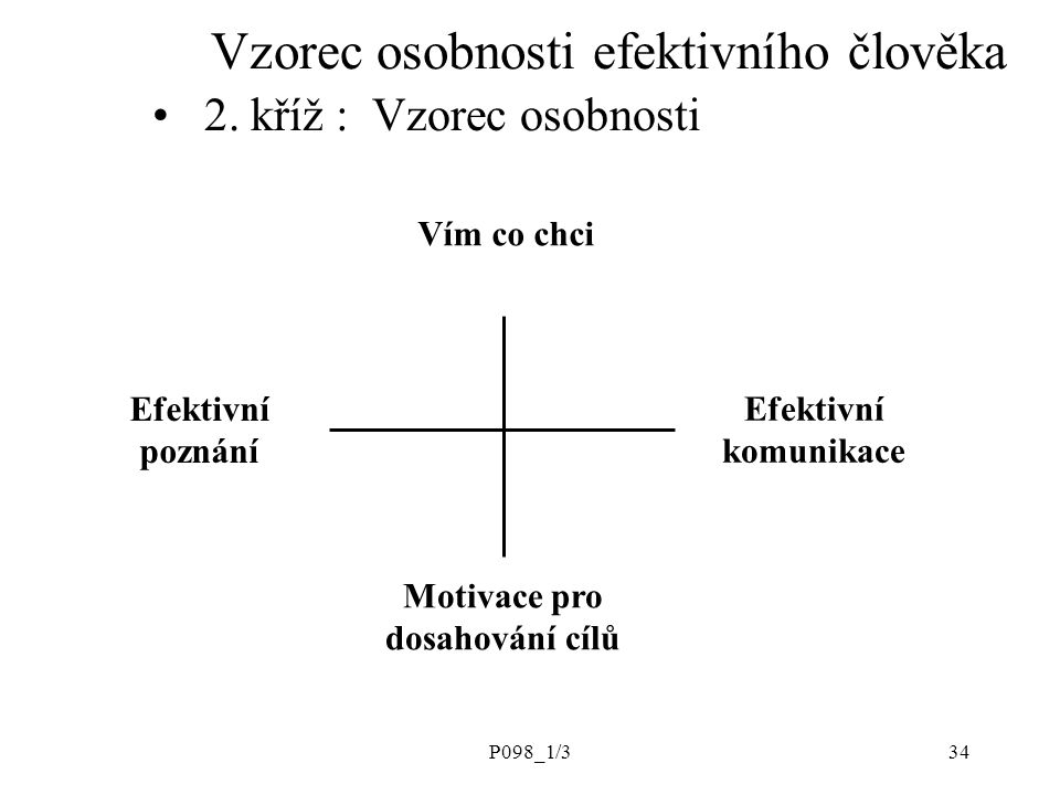 P098_1/334 Vzorec osobnosti efektivního člověka 2. kříž : Vzorec osobnosti Vím co chci Efektivní poznání Efektivní komunikace Motivace pro dosahování
