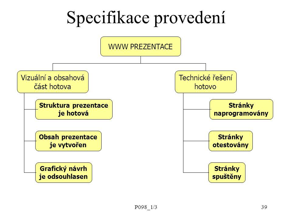 P098_1/339 WWW PREZENTACE Struktura prezentace je hotová Obsah prezentace je vytvořen Grafický návrh je odsouhlasen Stránky naprogramovány Stránky ote