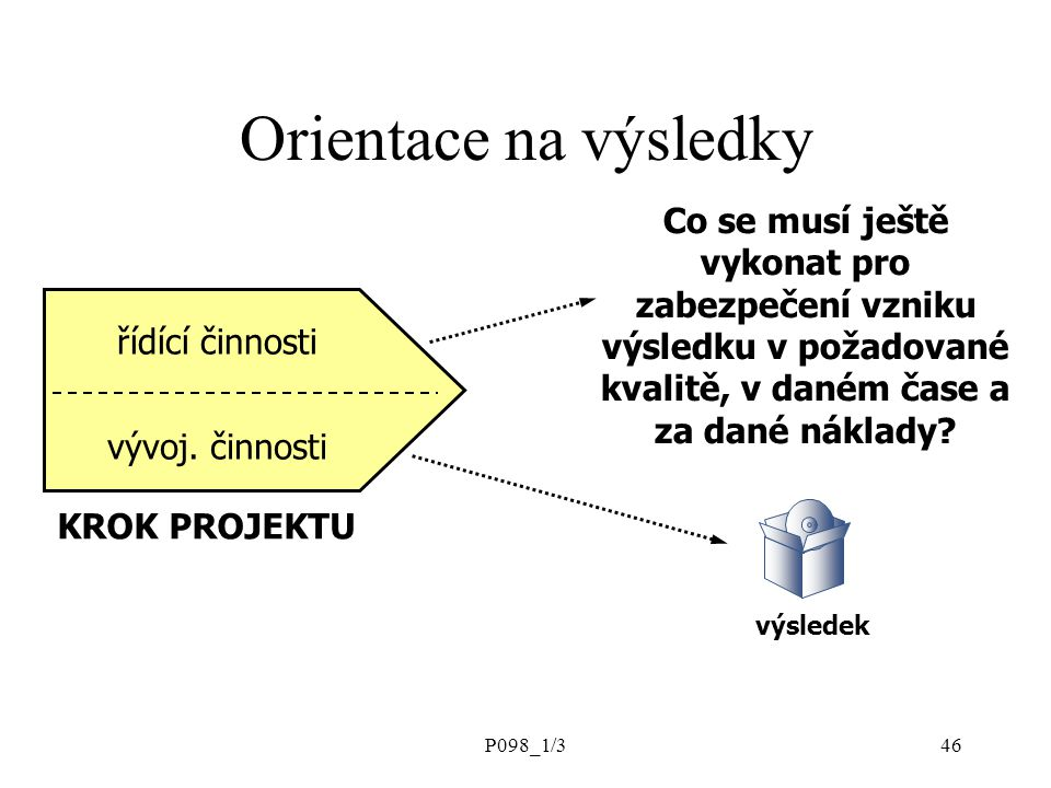 P098_1/346 řídící činnosti vývoj. činnosti KROK PROJEKTU Co se musí ještě vykonat pro zabezpečení vzniku výsledku v požadované kvalitě, v daném čase a