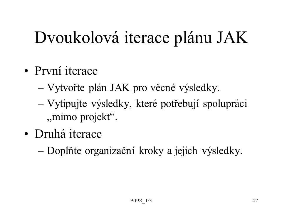 P098_1/347 Dvoukolová iterace plánu JAK První iterace –Vytvořte plán JAK pro věcné výsledky.