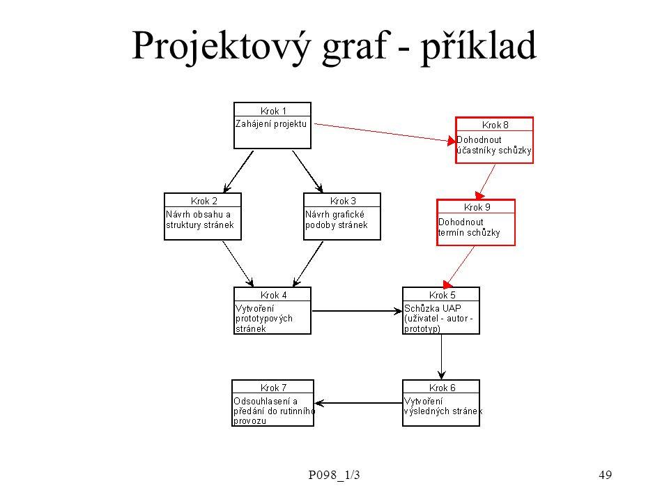 P098_1/349 Projektový graf - příklad
