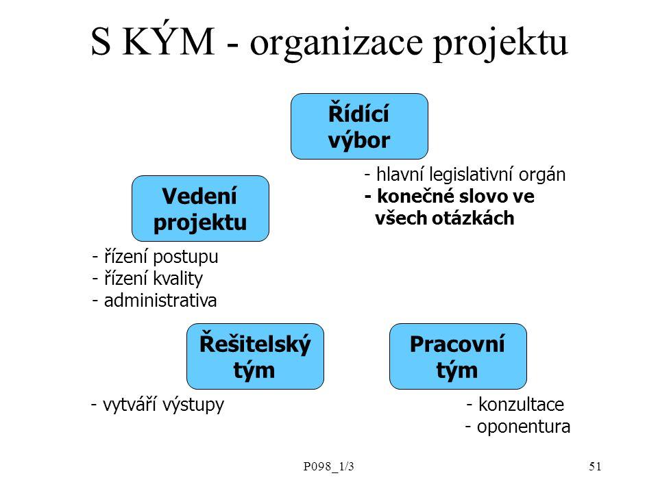 P098_1/351 Vedení projektu Řešitelský tým Pracovní tým - vytváří výstupy- konzultace - oponentura - řízení postupu - řízení kvality - administrativa - hlavní legislativní orgán - konečné slovo ve všech otázkách Řídící výbor S KÝM - organizace projektu