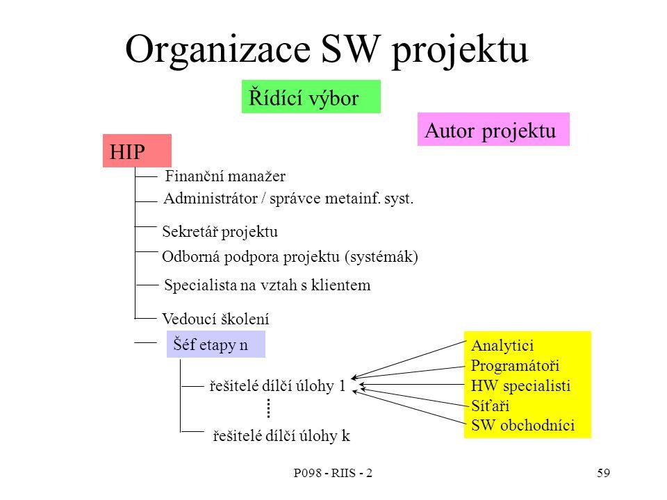 P098 - RIIS - 259 Organizace SW projektu Řídící výbor Autor projektu HIP Finanční manažer Administrátor / správce metainf. syst. Sekretář projektu Odb