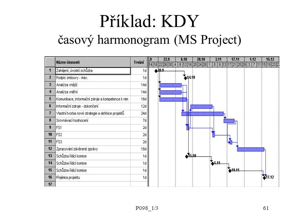 P098_1/361 Příklad: KDY časový harmonogram (MS Project)
