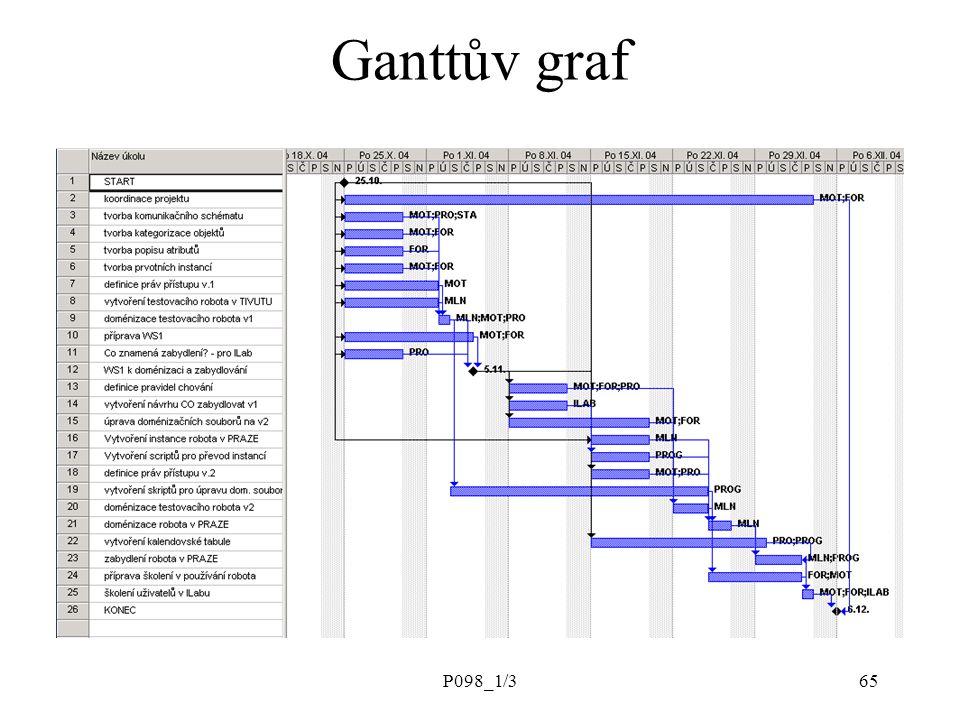 P098_1/365 Ganttův graf