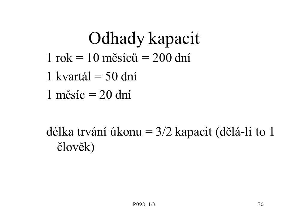 P098_1/370 Odhady kapacit 1 rok = 10 měsíců = 200 dní 1 kvartál = 50 dní 1 měsíc = 20 dní délka trvání úkonu = 3/2 kapacit (dělá-li to 1 člověk)