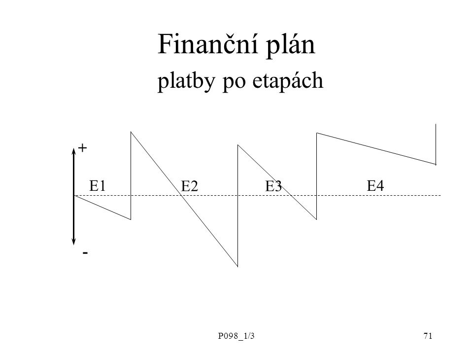 P098_1/371 Finanční plán platby po etapách E1E4 E3E2 + -