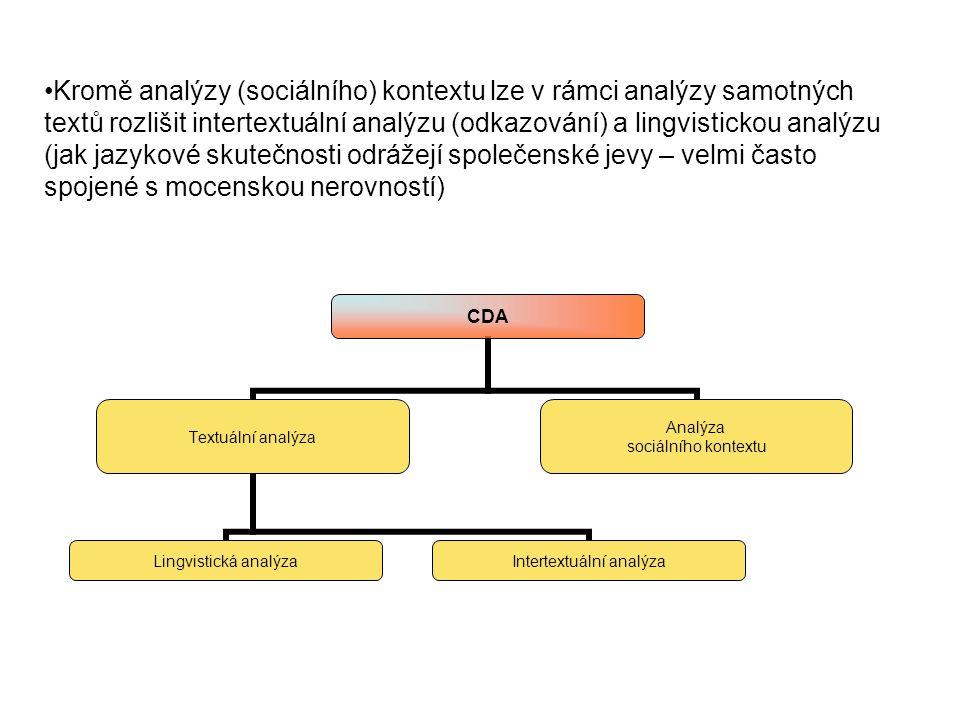 CDA Textuální analýza Lingvistická analýza Intertextuální analýza Analýza sociálního kontextu Kromě analýzy (sociálního) kontextu lze v rámci analýzy