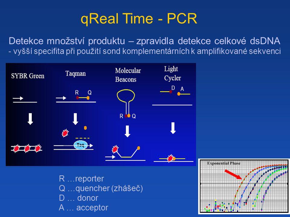 qReal Time - PCR Detekce množství produktu – zpravidla detekce celkové dsDNA - vyšší specifita při použití sond komplementárních k amplifikované sekvenci R …reporter Q …quencher (zhášeč) D … donor A … acceptor