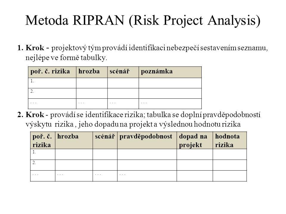 Metoda RIPRAN (Risk Project Analysis) 1.Krok - projektový tým provádí identifikaci nebezpečí sestavením seznamu, nejlépe ve formě tabulky.