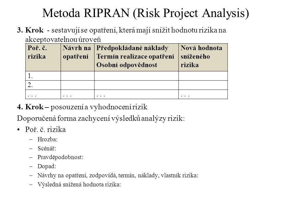 Metoda RIPRAN (Risk Project Analysis) 3.Krok - sestavují se opatření, která mají snížit hodnotu rizika na akceptovatelnou úroveň 4.Krok – posouzení a vyhodnocení rizik Doporučená forma zachycení výsledků analýzy rizik: Poř.