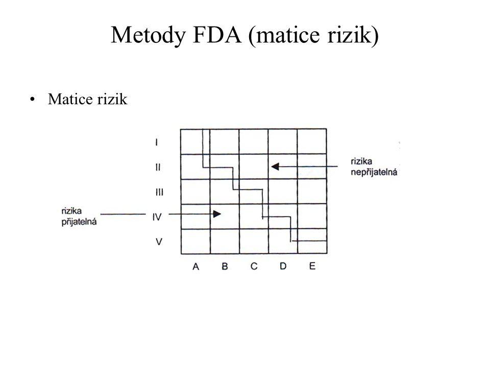 Metody FDA (matice rizik) Matice rizik