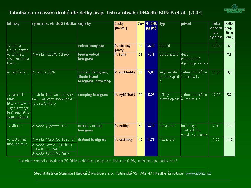 Šlechtitelská Stanice Hladké Životice s.r.o. Fulnecká 95, 742 47 Hladké Životice; www.pbhz.czwww.pbhz.cz korelace mezi obsahem 2C DNA a délkou proporc