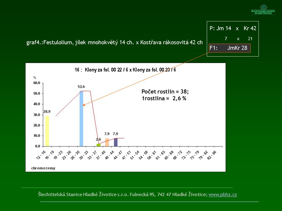Šlechtitelská Stanice Hladké Životice s.r.o. Fulnecká 95, 742 47 Hladké Životice; www.pbhz.czwww.pbhz.cz Počet rostlin = 6; 1rostlina = 16,7 % graf4.: