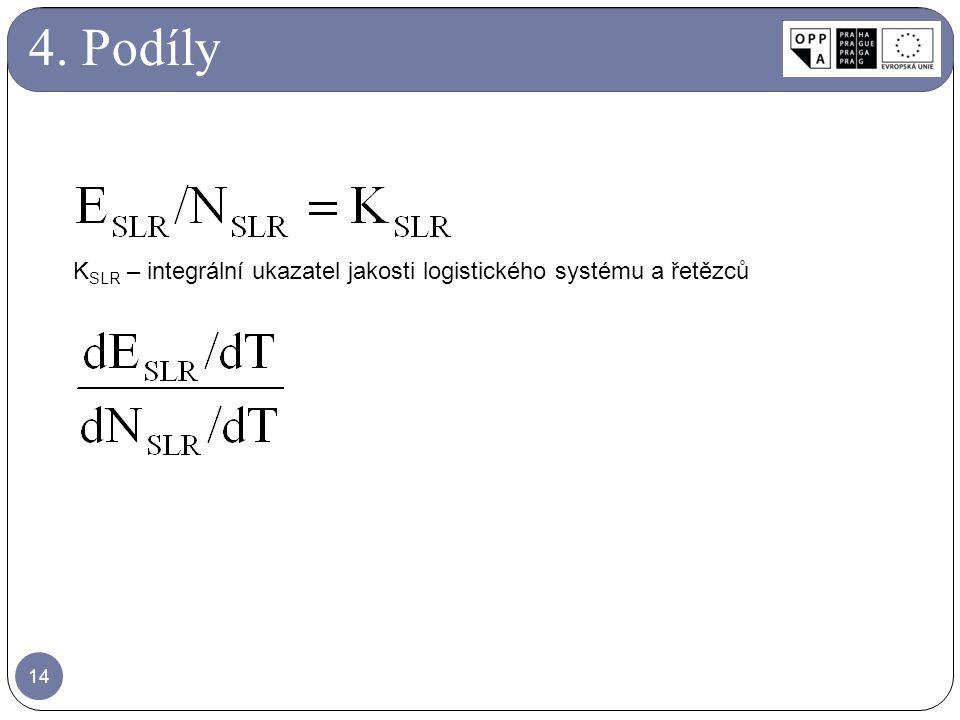 14 K SLR – integrální ukazatel jakosti logistického systému a řetězců 4. Podíly