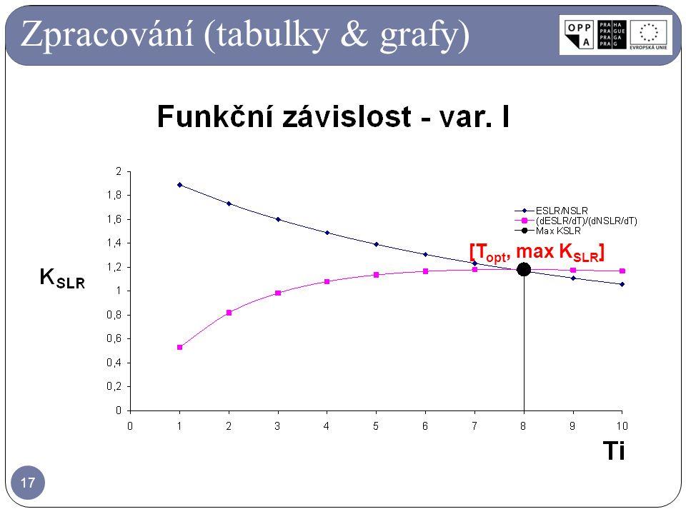 17 [T opt, max K SLR ] Zpracování (tabulky & grafy)
