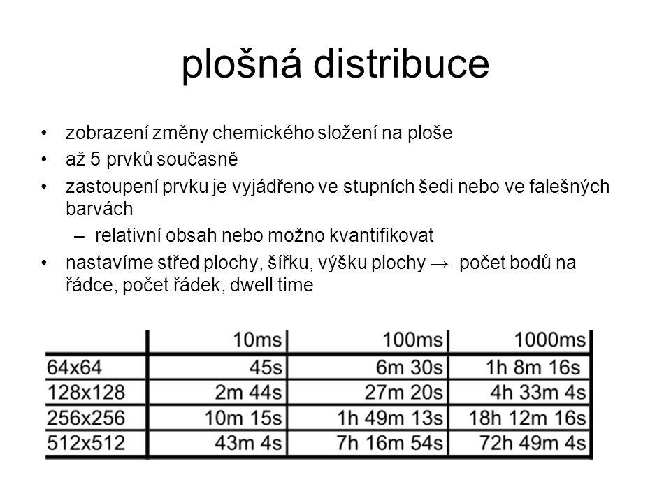 plošná distribuce zobrazení změny chemického složení na ploše až 5 prvků současně zastoupení prvku je vyjádřeno ve stupních šedi nebo ve falešných bar