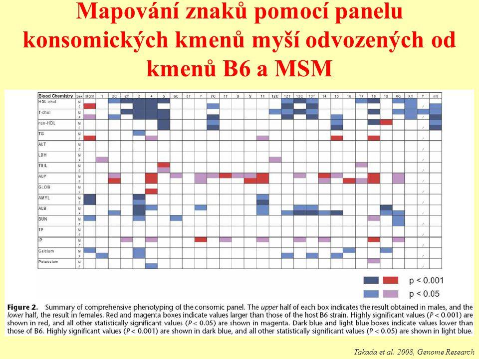 Mapování znaků pomocí panelu konsomických kmenů myší odvozených od kmenů B6 a MSM Takada et al. 2008, Genome Research