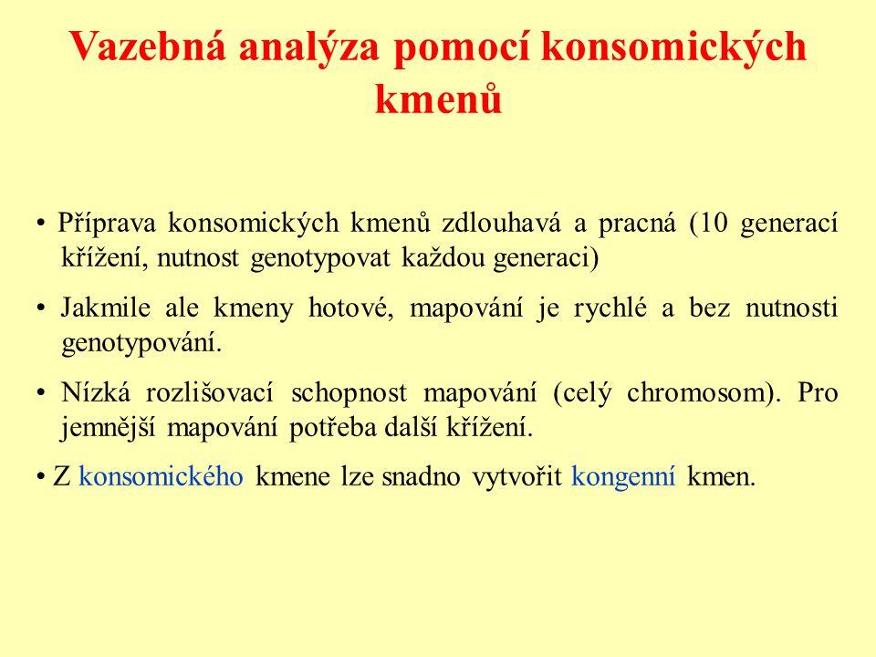 Vazebná analýza pomocí konsomických kmenů Příprava konsomických kmenů zdlouhavá a pracná (10 generací křížení, nutnost genotypovat každou generaci) Ja