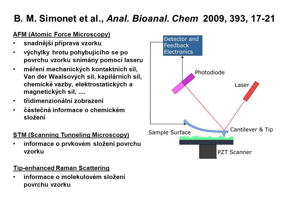 B. M. Simonet et al., Anal. Bioanal. Chem 2009, 393, 17-21 AFM (Atomic Force Microscopy) snadnější příprava vzorku výchylky hrotu pohybujícího se po p